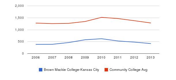 Brown Mackie College-Kansas City Total Enrollment&nbsp(2006-2013)