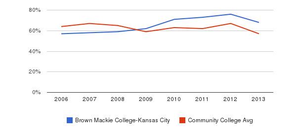 Brown Mackie College-Kansas City White&nbsp(2006-2013)