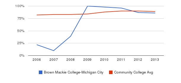 Brown Mackie College-Michigan City % Students Receiving Some Financial Aid&nbsp(2006-2013)