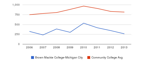 Brown Mackie College-Michigan City Full-Time Students&nbsp(2006-2013)
