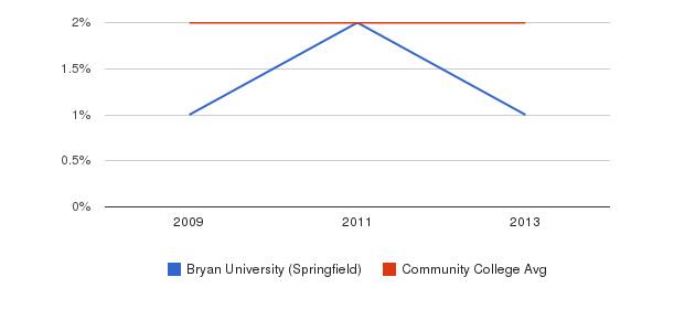 Bryan University (Springfield) Asian&nbsp(2009-2013)