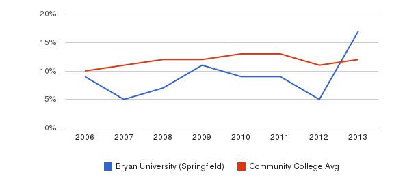 Bryan University (Springfield) Black&nbsp(2006-2013)
