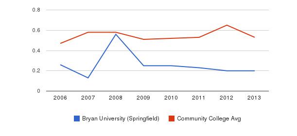 Bryan University (Springfield) Diversity Score&nbsp(2006-2013)