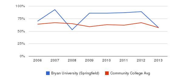 Bryan University (Springfield) White&nbsp(2006-2013)