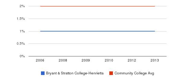Bryant & Stratton College-Henrietta Asian&nbsp(2006-2013)