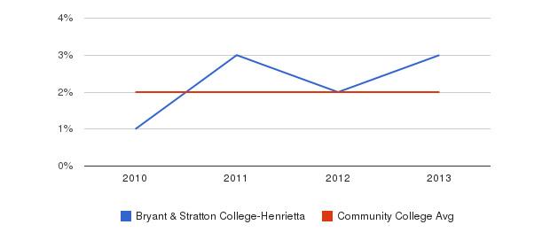 Bryant & Stratton College-Henrietta More&nbsp(2010-2013)