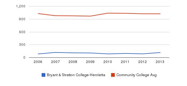 Bryant & Stratton College-Henrietta Part-Time Students&nbsp(2006-2013)