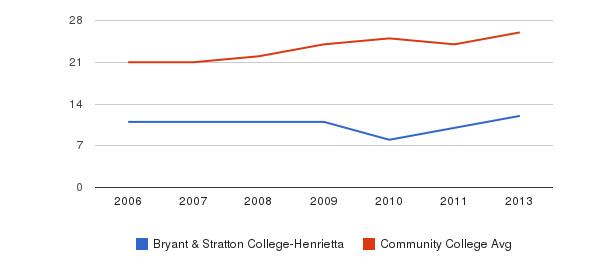 Bryant & Stratton College-Henrietta student staff&nbsp(2006-2013)