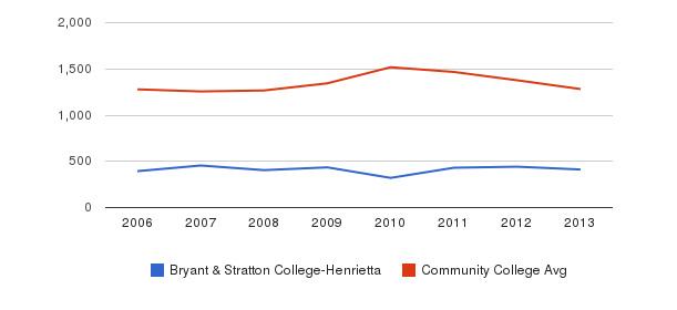Bryant & Stratton College-Henrietta Total Enrollment&nbsp(2006-2013)