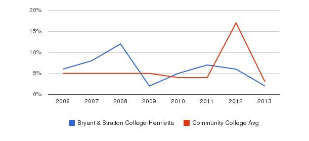 Bryant & Stratton College-Henrietta Unknown&nbsp(2006-2013)