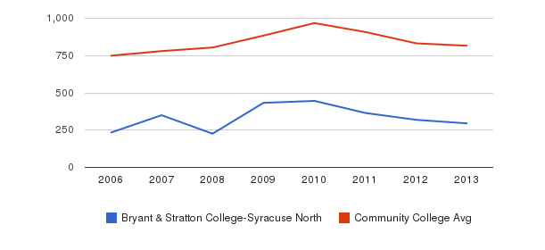 Bryant & Stratton College-Syracuse North Full-Time Students&nbsp(2006-2013)