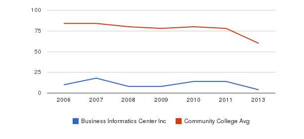 Business Informatics Center Inc Total Faculty&nbsp(2006-2013)