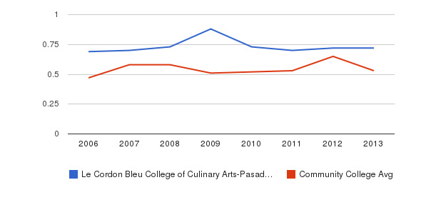 Le Cordon Bleu College of Culinary Arts-Pasadena Diversity Score&nbsp(2006-2013)