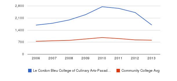 Le Cordon Bleu College of Culinary Arts-Pasadena Full-Time Students&nbsp(2006-2013)