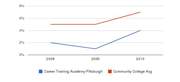 Career Training Academy-Pittsburgh Hispanic&nbsp(2008-2013)