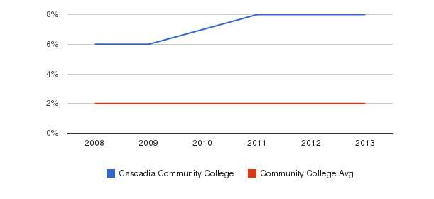 Cascadia Community College More&nbsp(2008-2013)