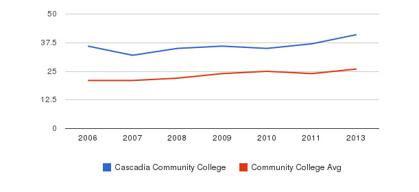 Cascadia Community College student staff&nbsp(2006-2013)