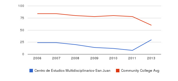 Centro de Estudios Multidisciplinarios-San Juan Total Faculty&nbsp(2006-2013)