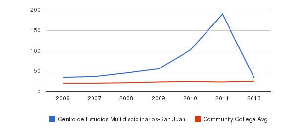 Centro de Estudios Multidisciplinarios-San Juan student staff&nbsp(2006-2013)