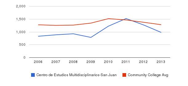 Centro de Estudios Multidisciplinarios-San Juan Total Enrollment&nbsp(2006-2013)