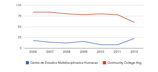 Centro de Estudios Multidisciplinarios-Humacao Total Faculty&nbsp(2006-2013)