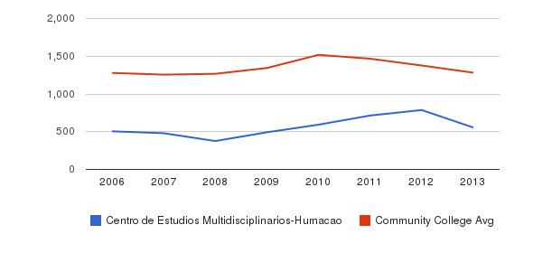 Centro de Estudios Multidisciplinarios-Humacao Total Enrollment&nbsp(2006-2013)