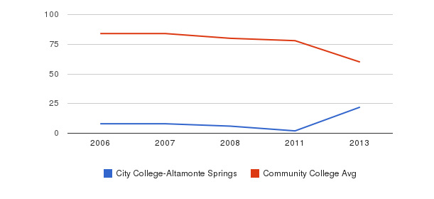 City College-Altamonte Springs Total Faculty&nbsp(2006-2013)