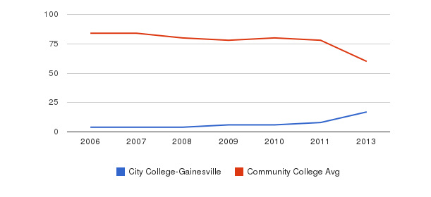 City College-Gainesville Total Faculty&nbsp(2006-2013)
