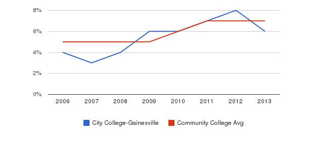 City College-Gainesville Hispanic&nbsp(2006-2013)
