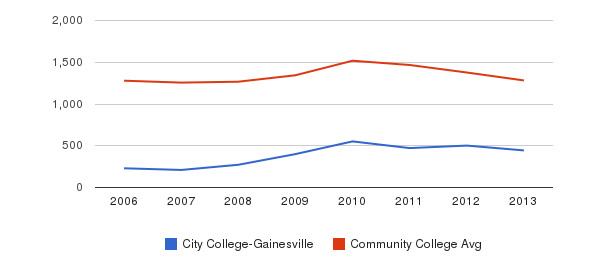 City College-Gainesville Total Enrollment&nbsp(2006-2013)