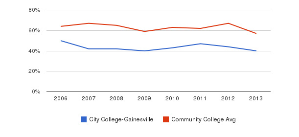 City College-Gainesville White&nbsp(2006-2013)