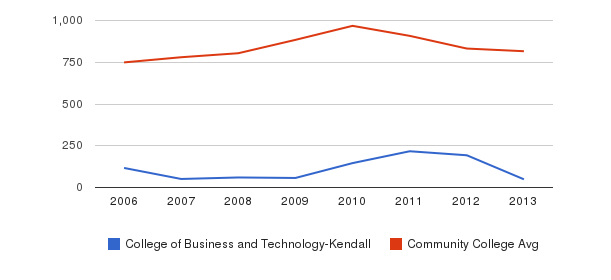 College of Business and Technology-Kendall Full-Time Students&nbsp(2006-2013)