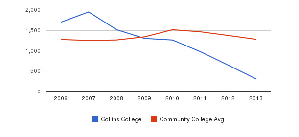 Collins College Total Enrollment&nbsp(2006-2013)