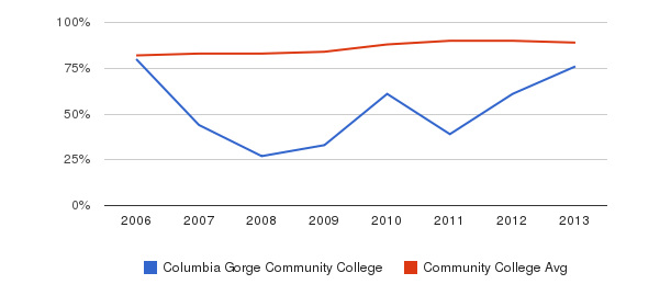 Columbia Gorge Community College % Students Receiving Some Financial Aid&nbsp(2006-2013)