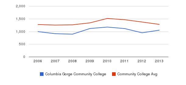 Columbia Gorge Community College Total Enrollment&nbsp(2006-2013)