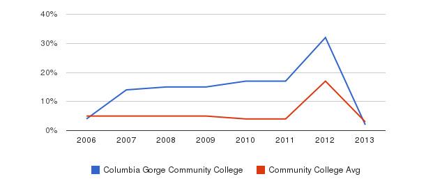 Columbia Gorge Community College Unknown&nbsp(2006-2013)