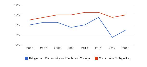 Bridgemont Community and Technical College Black&nbsp(2006-2013)
