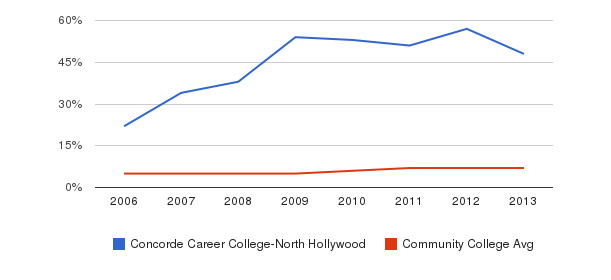 Concorde Career College-North Hollywood Hispanic&nbsp(2006-2013)