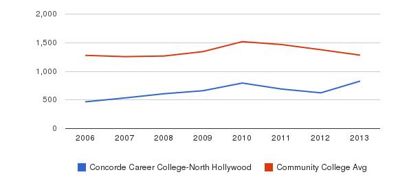 Concorde Career College-North Hollywood Total Enrollment&nbsp(2006-2013)