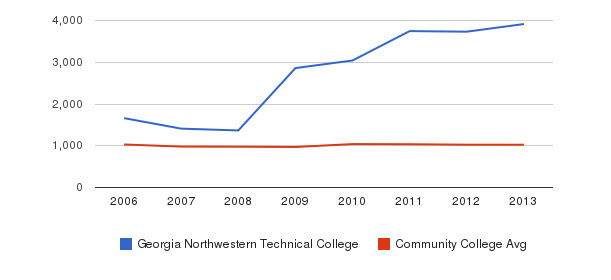 Georgia Northwestern Technical College Part-Time Students&nbsp(2006-2013)