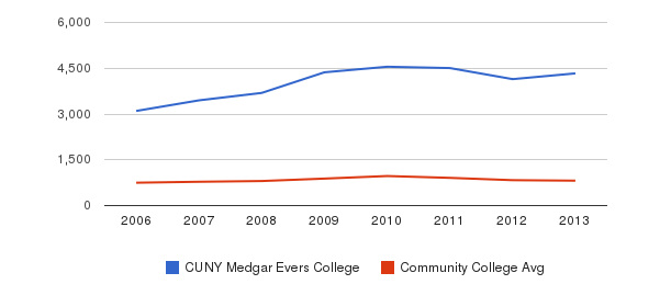 CUNY Medgar Evers College Full-Time Students&nbsp(2006-2013)