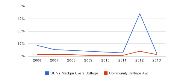 CUNY Medgar Evers College non_resident&nbsp(2006-2013)