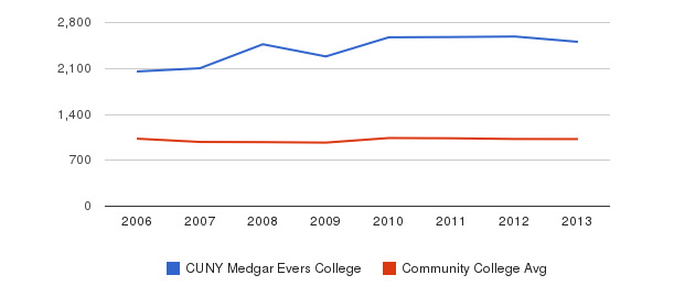 CUNY Medgar Evers College Part-Time Students&nbsp(2006-2013)
