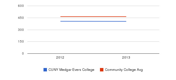 CUNY Medgar Evers College sat reading&nbsp(2012-2013)