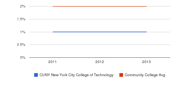 CUNY New York City College of Technology More&nbsp(2011-2013)