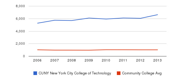 CUNY New York City College of Technology Part-Time Students&nbsp(2006-2013)