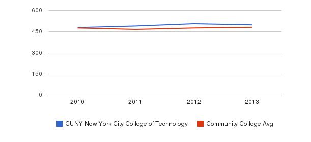 CUNY New York City College of Technology sat math&nbsp(2010-2013)