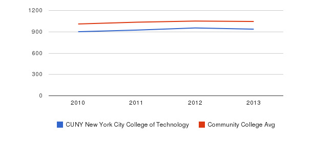 CUNY New York City College of Technology sat total&nbsp(2010-2013)