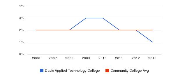 Davis Applied Technology College Asian&nbsp(2006-2013)