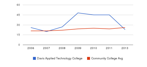 Davis Applied Technology College student staff&nbsp(2006-2013)